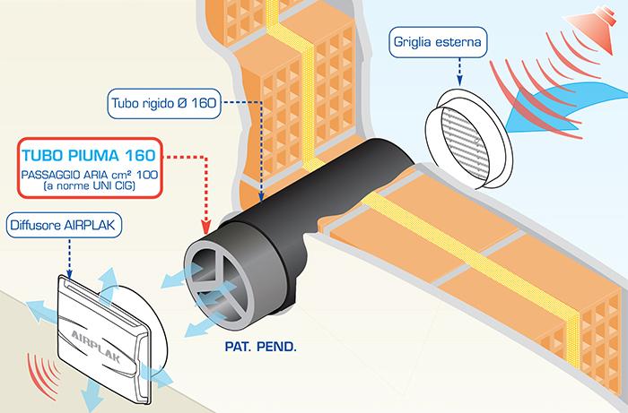 Tubo Silenziato per fori di ventilazione