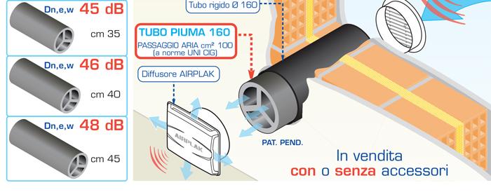 Silenziatori acustici per fori di ventilazione e condotti for Areazione cucina